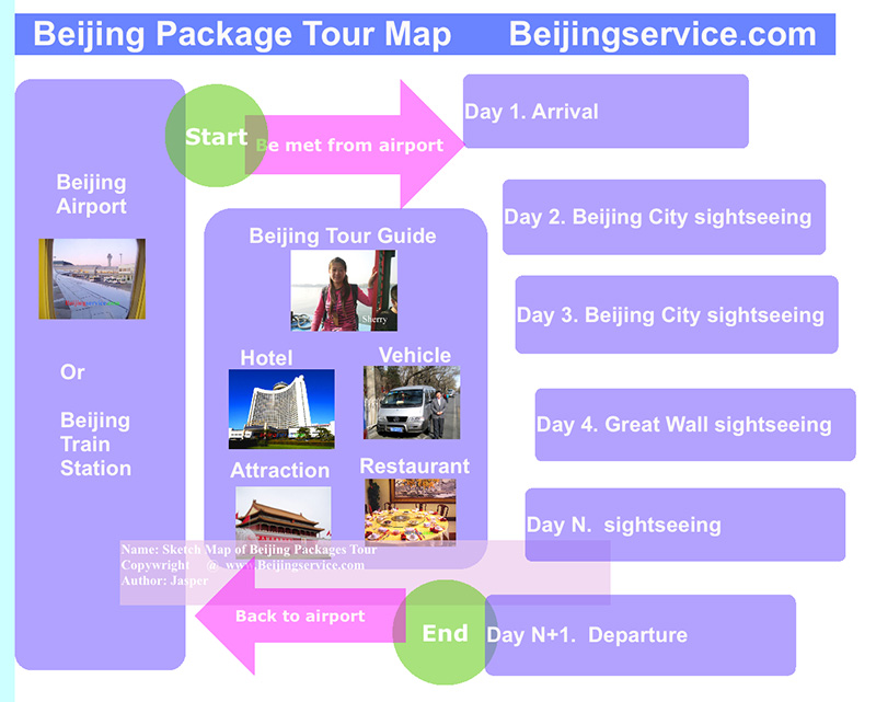 Beijing package tour map